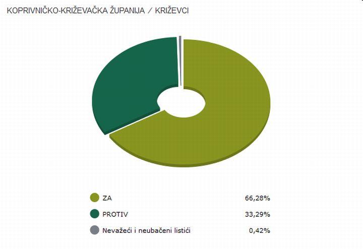 Krizevci_referendum_Ustav_brak_2013