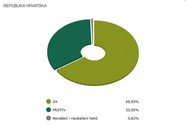 RH_referendum_Ustav_brak_2013