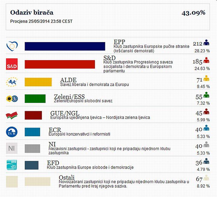 EU_izbori_2014_rezultati_EU