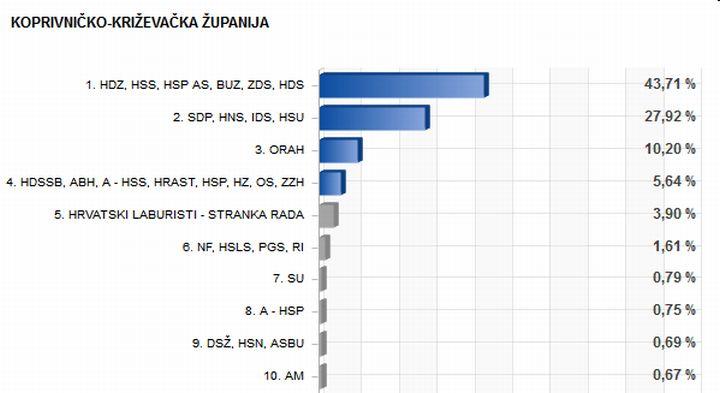 EU_izbori_2014_rezultati_KCKZ_zupanija