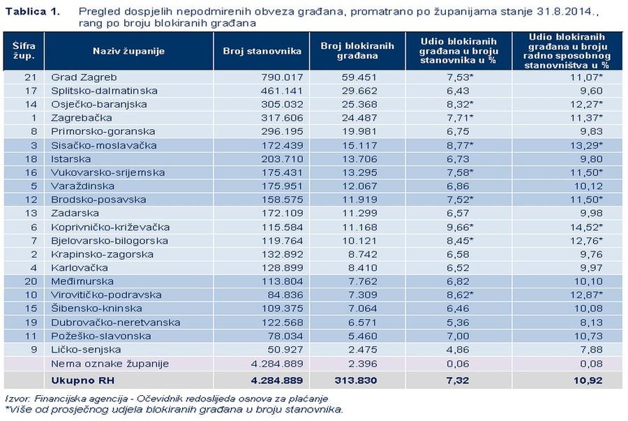 FINA_podaci_2014-10_blokade_gradjana_1