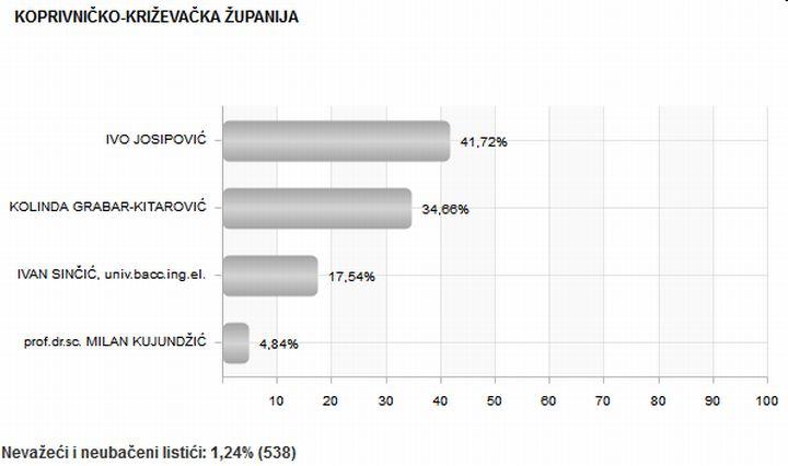 Predsjednicki_izbori_2014_rezultati_KCKZ_zupanija