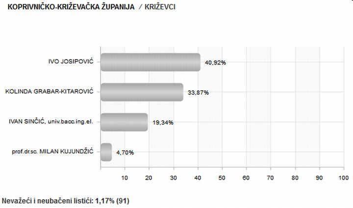 Predsjednicki_izbori_2014_rezultati_Krizevci