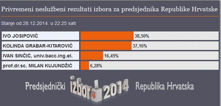 Predsjednicki_izbori_2014_rezultati_RH