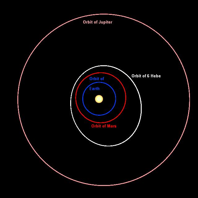 Putanja asteroida Hebe s kojeg vjerojatno potječe meteorit Križevci