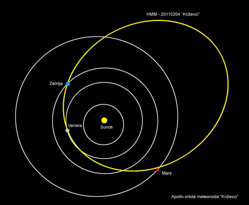 Svemirska putanja meteorita Križevci prije pada u Majurec