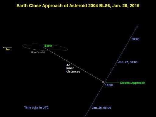 Bliski prolazak asteroida pored Zemlje 26. siječnja 2015. (preuzeto s neo.jpl.nasa.gov)