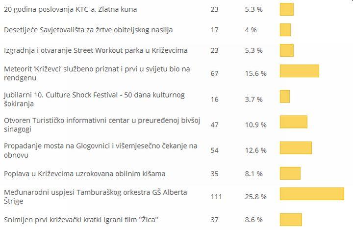 Dogadjaj_info_2014_rezultati_dogadjaj_godine_Krizevci