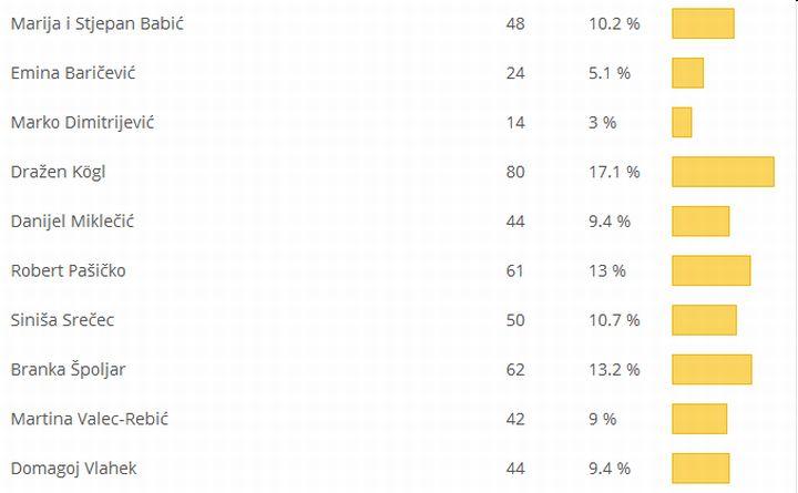 Osoba_info_2014_rezultati_osoba_godine_Krizevci