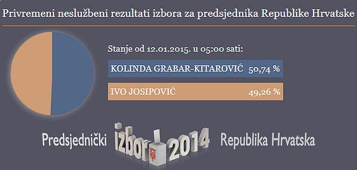 predsjednicki_izbori_2014-2015_rezultati