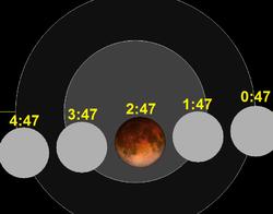 Vremena su istaknuta u UT, a naše se lokalno vrijeme računa kao UT+2 sata