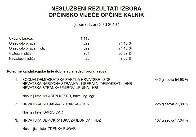 Nesluzbeni_rezultati_izbora_opcinsko_vijece_opcine_Kalnik