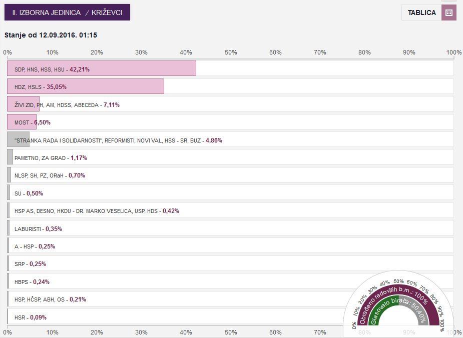izbori_2016_potpuni_nesluzbeni_rezultati_krizevci