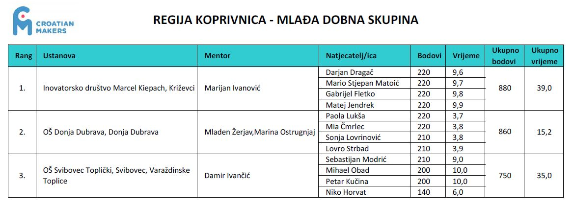 croatian_makers_2016_regija_koprivnica_1_kolo_rezultati_skupni_mladja_dobna_skupina