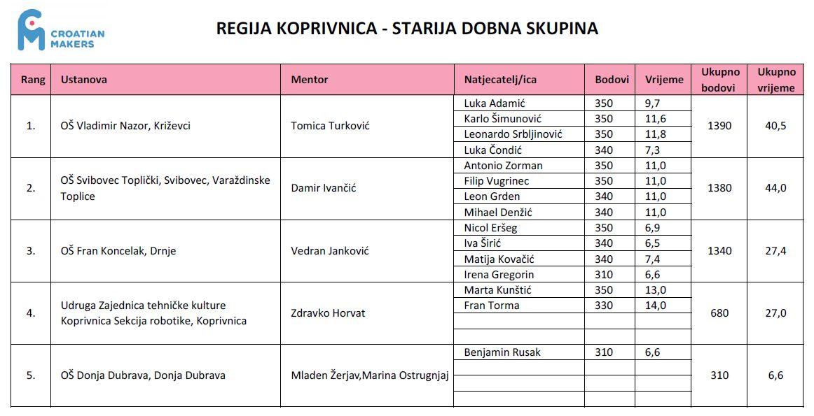 croatian_makers_2016_regija_koprivnica_1_kolo_rezultati_skupni_starija_dobna_skupina