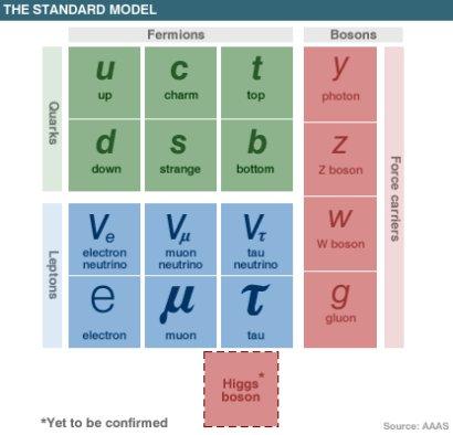 Standardni model čestica